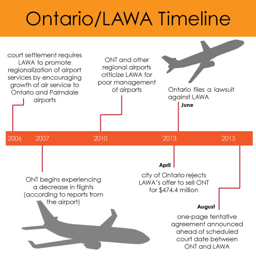 Timeline with planes