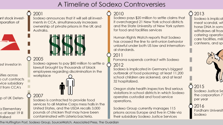 A timeline of Sodexo controversies.