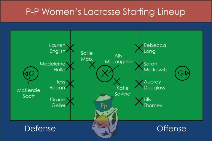 A graphic showing the starting lineup of a P-P women's lacrosse game.