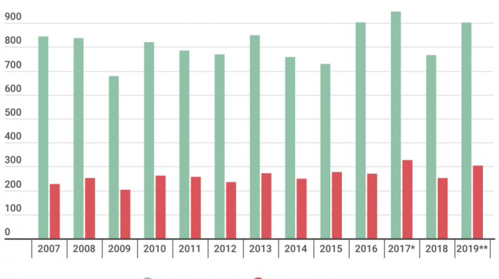A bar graph comparing the number of students accepted to Scripps to the number who enrolled from 2007 to 2019.