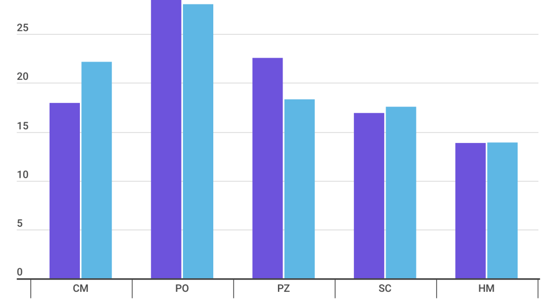A graph showing the percentage of TSL coverage each school receives versus their percentage of students within the consortium. CMC receives ~17% of coverage while having ~22% of students, Pomona receives ~27% of coverage while having ~26% of students, Pitzer receives ~22% of coverage while having ~17% of students, Scripps receives ~16% of coverage while having ~17% of students,and Harvey Mudd receives ~9% of coverage while having ~9% of students,