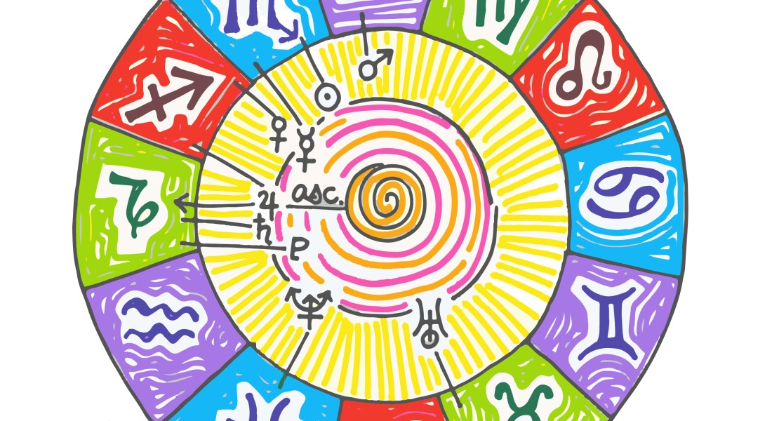 The 12 signs of the zodiac contained on a multicolored wheel.