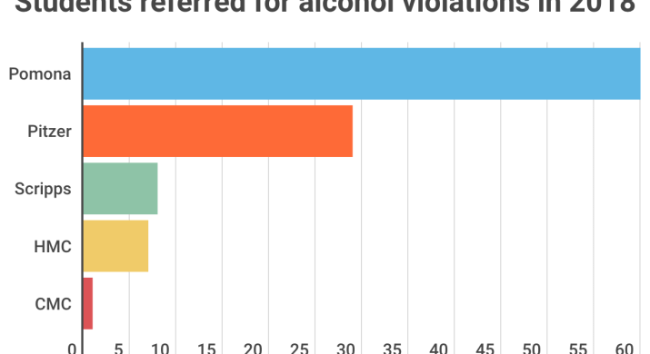 """Multi-colored graph labeled with """"Students referred for alcohol violations in 2018."""""""