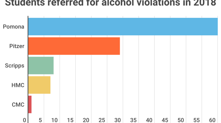 "Multi-colored graph labeled with ""Students referred for alcohol violations in 2018."""