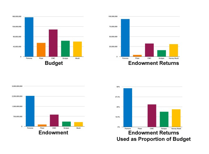 Four graphs indicating budgets, endowment returns, endowment, and endowment returns used as the proportion of the budget for each of the five Claremont Colleges. In all cases, Pomona's values were the highest while Pitzer's were the lowest.