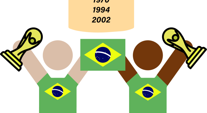 """Icons of two human figures wearing shirts with the flag of Brazil on them and holding a flag of Brazil and World Cup trophies. There is a banner above them reading """"Winners! 1958, 1962, 1970, 1994, 2002"""" with a picture of a soccer ball"""