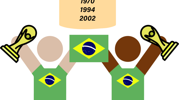 "Icons of two human figures wearing shirts with the flag of Brazil on them and holding a flag of Brazil and World Cup trophies. There is a banner above them reading ""Winners! 1958, 1962, 1970, 1994, 2002"" with a picture of a soccer ball"