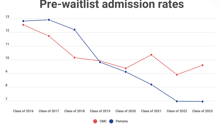 A line graph showing the admission raes for Pomona and CMC from the class of 2016 to the class of 2023