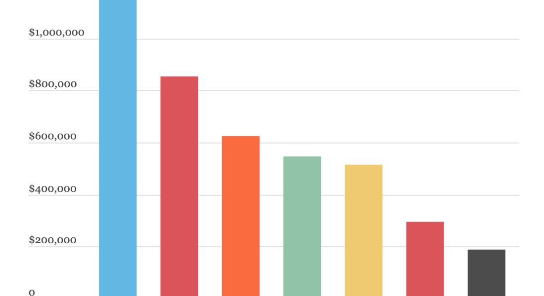 a bar graph of funding among the 7Cs from the CARES Act
