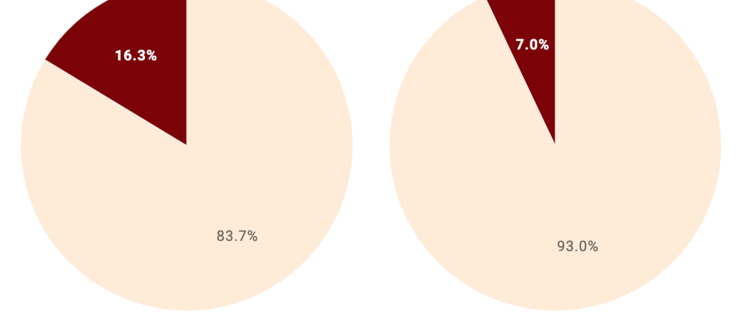 pie charts show 16.3% and 7% of Pitzer and CMC's respective classes of 2023 are related to alums or donors