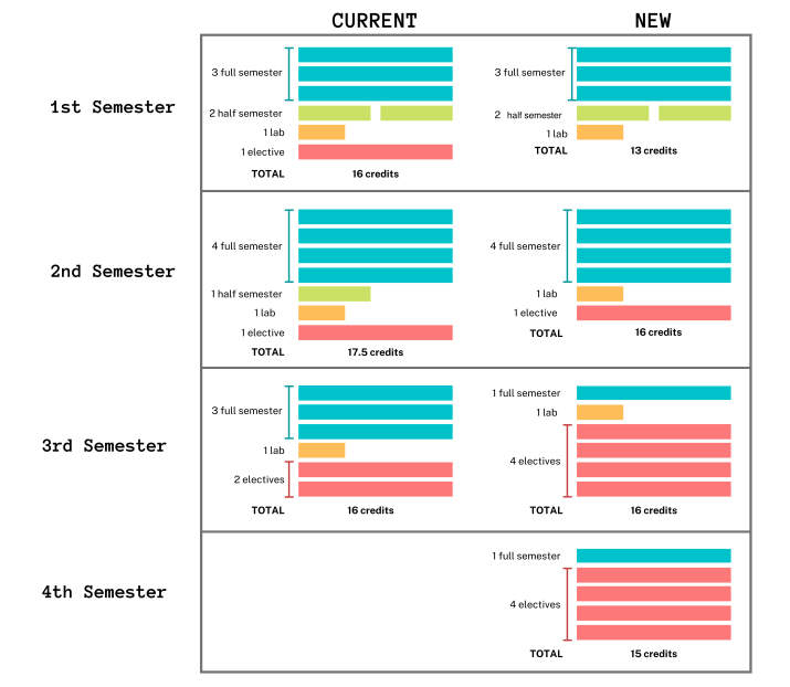 An infographic of Mudd Core Credit Classes Changes.