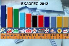 Τι σημαίνουν τα αποτελέσματα της 6ης Μαΐου 2012;;;