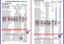 """Από το """"ΜΑΚΕΛΕΙΟ"""" : Τα 809.587€ που πήρε από την ΕΤΕ ο κολλητός του Σαμαρά, Τουρκολιάς."""