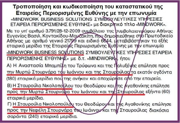 ΣΤΟΥΡΝΑΡΑ ΟΙΚΟΓΕΝΕΙΑ ΓΕΝΟΣΗΜΩΝ