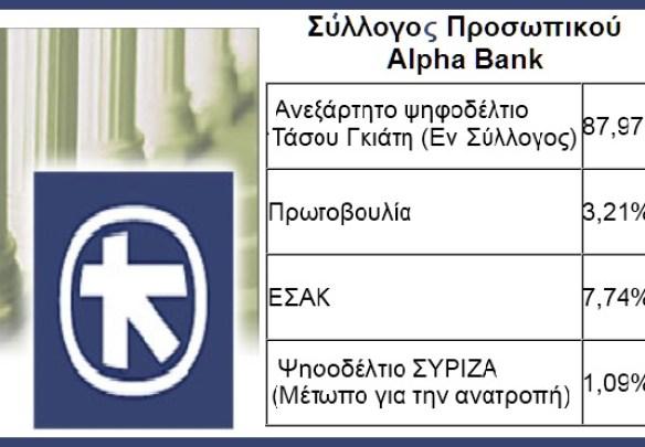 Σύλλογος Προσωπικού Alpha Bank
