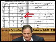 ΠΟΘΕΝ ΑΙΣΧΟΣ — Ο Τσουκαλάς του ΣΥΡΙΖΑ, πρώην συνδικαλιστής, έλαβε 1.000.000€ εφάπαξ….