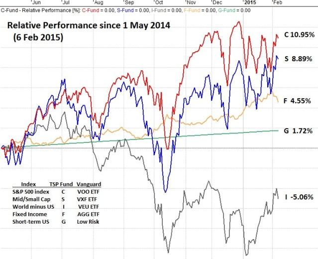 6 Feb Chart Long