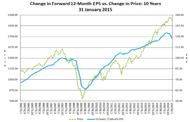 Forward EPS