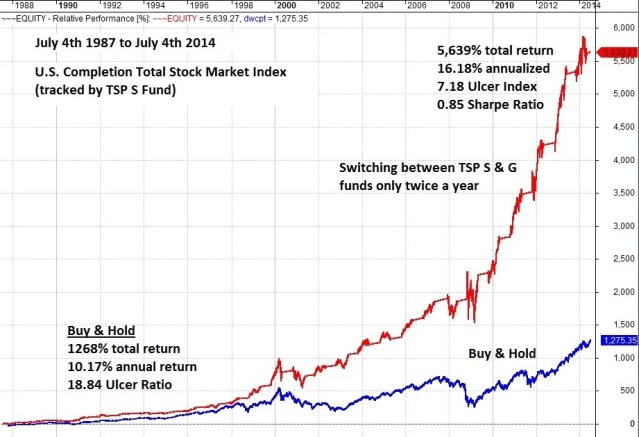 TSP Smart Investor since 1987