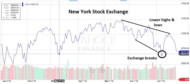New York Stock Exchange approaching critical support levels