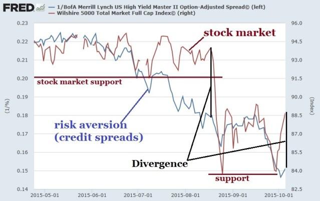 6 Oct 2015 divergence