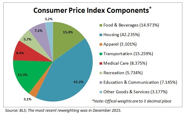 August CPI components