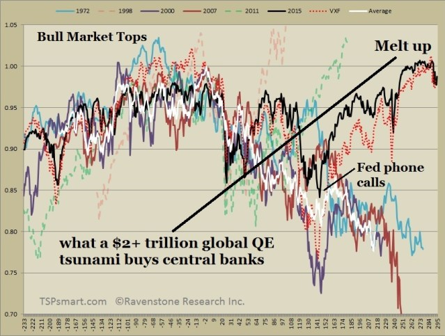 market-top-melt-ups