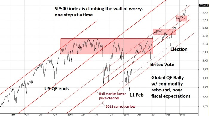 21-feb-wall-of-worry