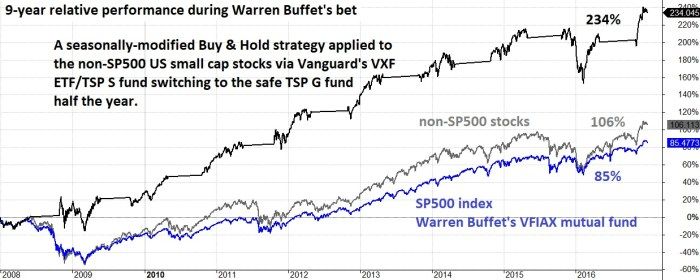 Buffet S fund