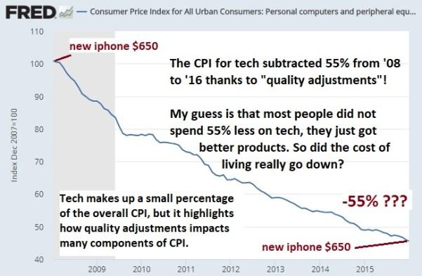inflation tech