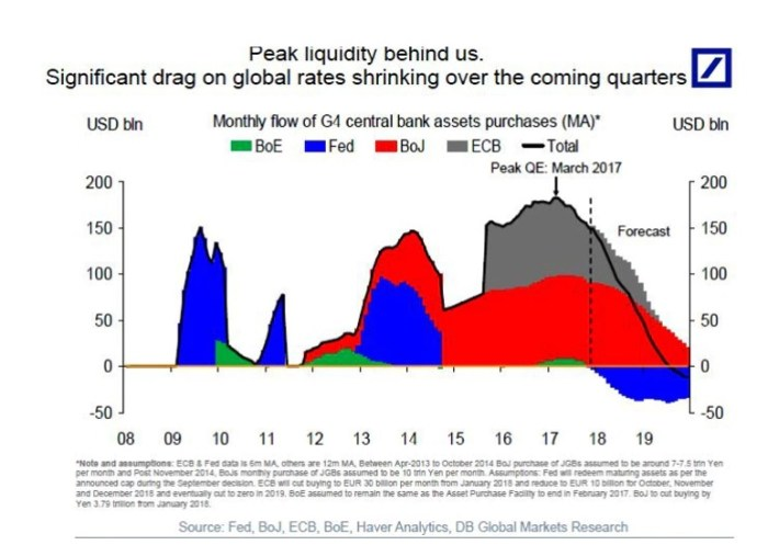 Dot Plot Peak Liquidity