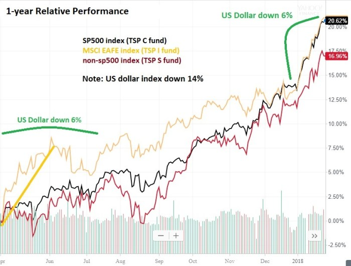 1 year Relative Performance