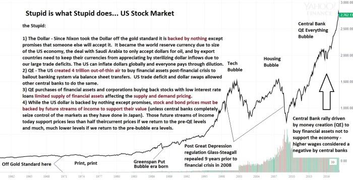 Stupid Stock Market