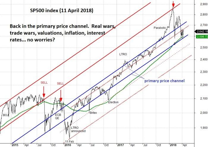 11 April SP500 no worries