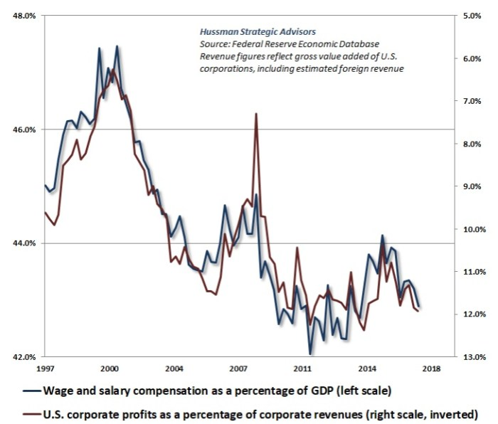 Hussman Wages and Profits