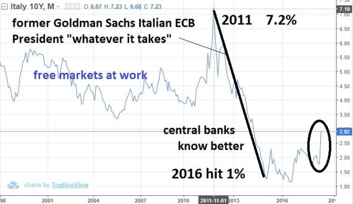 Italy Risk Returns