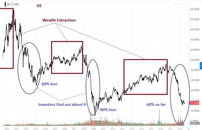 TSP Prelude seen in GE chart