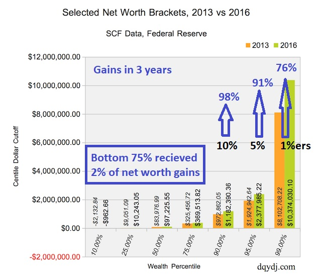Net worth gains