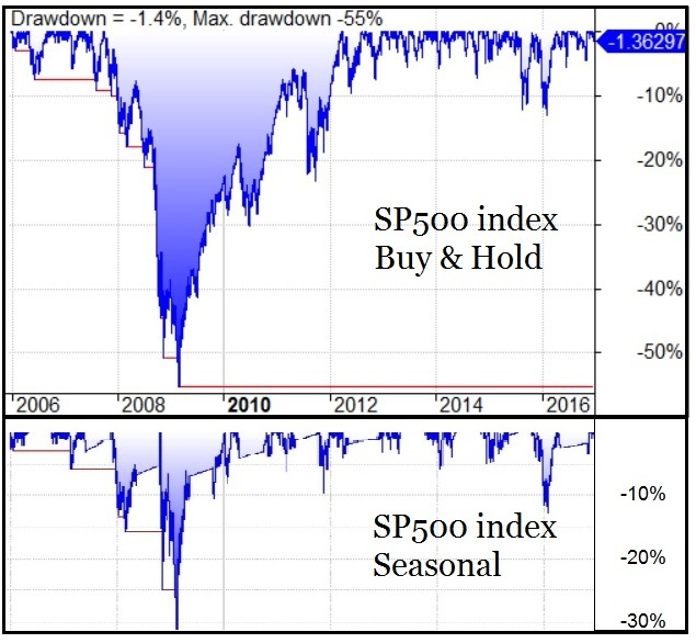 Drawdown SP500 index