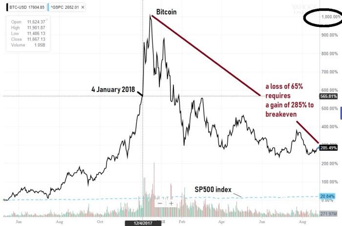 Bitcoin Ride