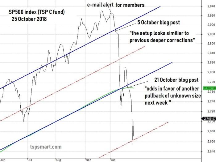Pullback commentary