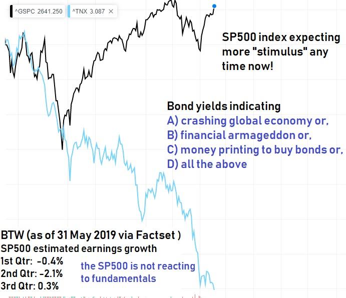 TSP Charts: Crazy Time – TSP & Vanguard Smart Investor