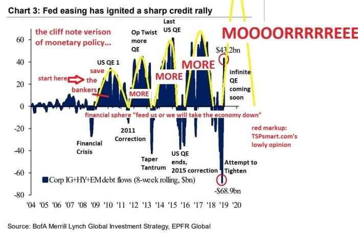 Federal Reserves Credit Waves