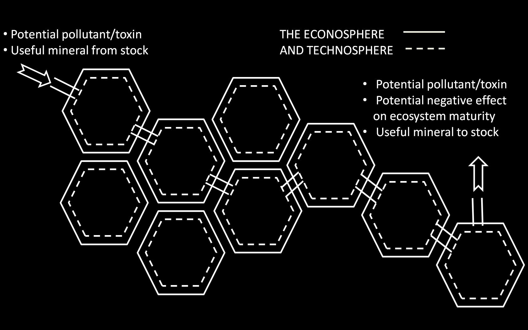 ECONOSPHERE