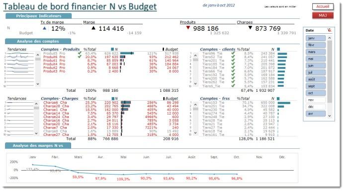 N vs Budget
