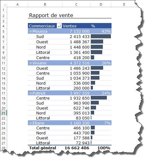 Tableau Croise Dynamique Mise En Forme Conditionnelle Superbe Rapport Tss Performance A Chacun Son Tableau De Bord