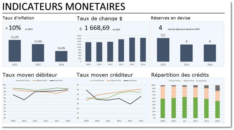tdb pays_ monetaire