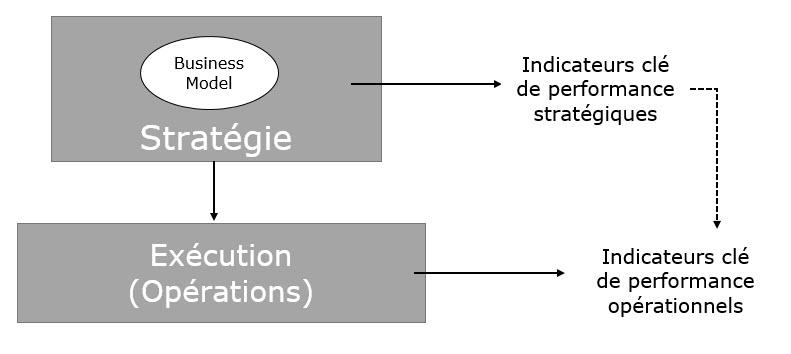 Au fait connaissez-vous la différence entre business model et stratégie?