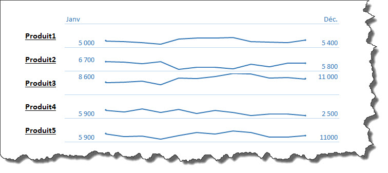 Comment éviter ces graphiques en spaghetti?