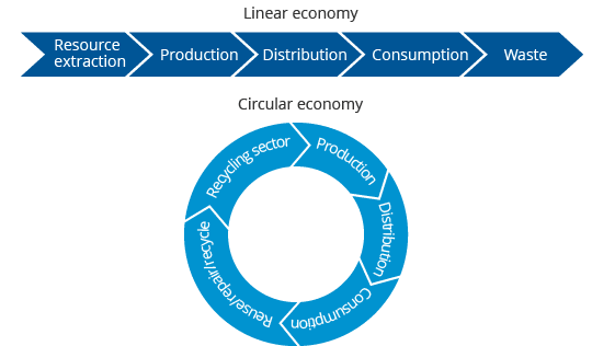 Image result for circular economy canada